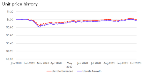 Elevate-Super-fund-unit-prices-chart-Oct-2020