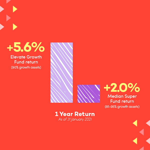 infographic-ElevateGrowthPortfolio-FINAL.png
